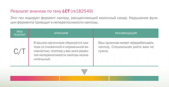 ген LCT